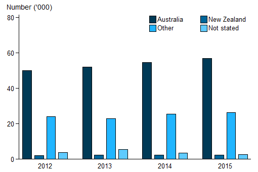 Vertical bar chart showing for (Australia; New Zealand; other; not stated); Number ('000) (0 to 80) on the y axis; year (2012 to 2015) on the x axis.