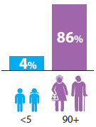 Bar chart indicating that 4%25 of children aged under 5 were disabled, compared to 86%25 of people aged 90 and over.