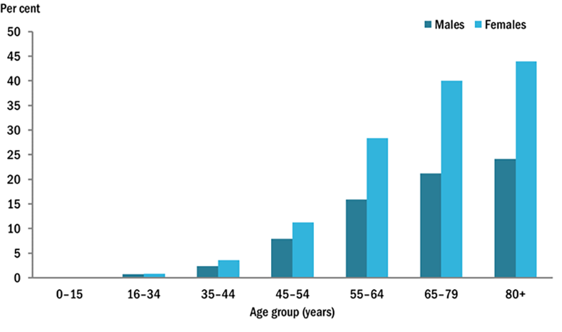 This vertical bar chart compares the percentage of self-reported osteoarthritis across various age groups, by sex. Osteoarthritis is highest in the 80+years age groups for both males (24%25) and females (44%25). Osteoarthritis was lowest among the 0–15 years age group for both males and females (0.0%25).