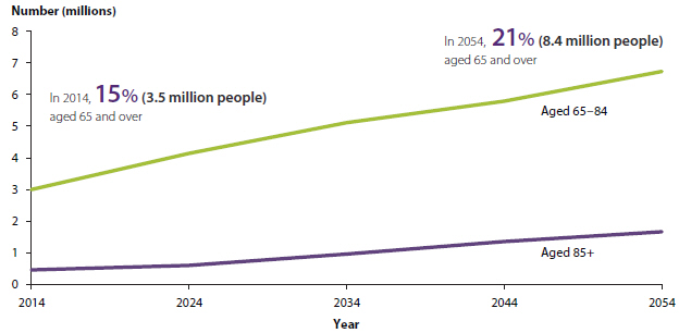 Line chart showing the expected growth in the number of Australians aged 65-84 and 85 and over from 2014 to 2054. In 2014, 15%25 of the population (3.5 million people) were aged 65 and over. In 2054, it is expected that 21%25 (8.4 million people) will be aged 65 and over. The number of people aged 65-84 is expected to rise from 3 million in 2014 to around 7 million in 2054. The number of people aged 85 and over is expected to rise from around 500000 in 2014 to around 2 million in 2054.