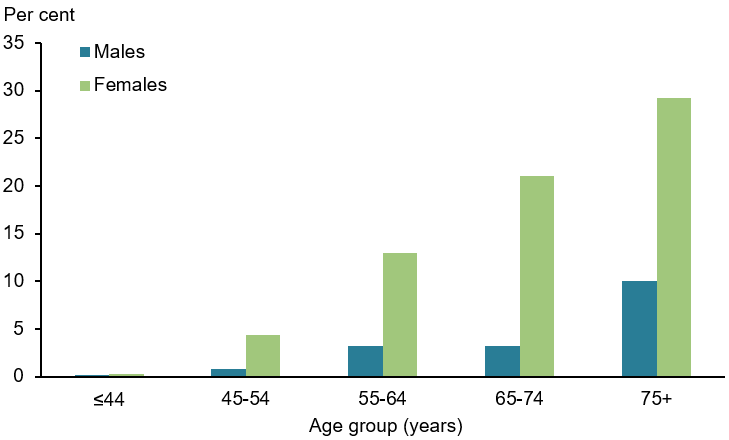The vertical bar chart shows that the prevalence of osteoporosis is most common in people aged 75 and over in both males (10%25) and females (29%25) and least common among people aged 0—44 (0.2%25 in males and 0.3%25 in females).