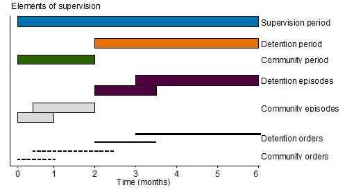 Horizontal bar chart showing time (months) spent in elements of supervision