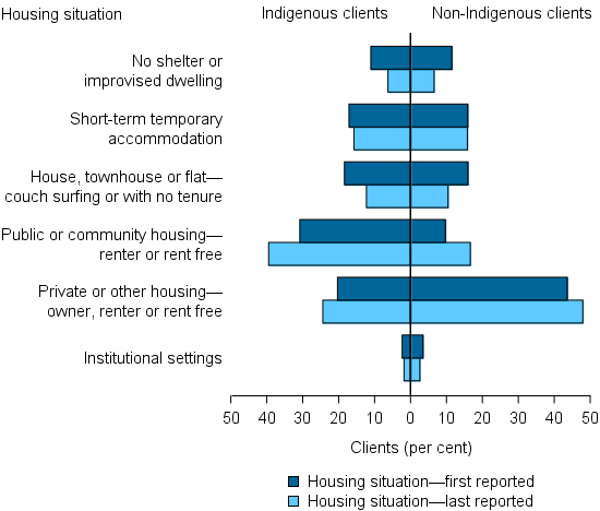 Figure INDIGENOUS.3: Clients with closed support, by Indigenous status and by housing situation first and last reported, 2014–15. The bar graph shows the different living arrangements of Indigenous and non-Indigenous clients. Indigenous clients were much more likely to be living in public or community housing. The figure increased from 31%25 at first reported, to 39%25 at last reported. By contrast, non-Indigenous clients were much more likely to live in private or other housing.