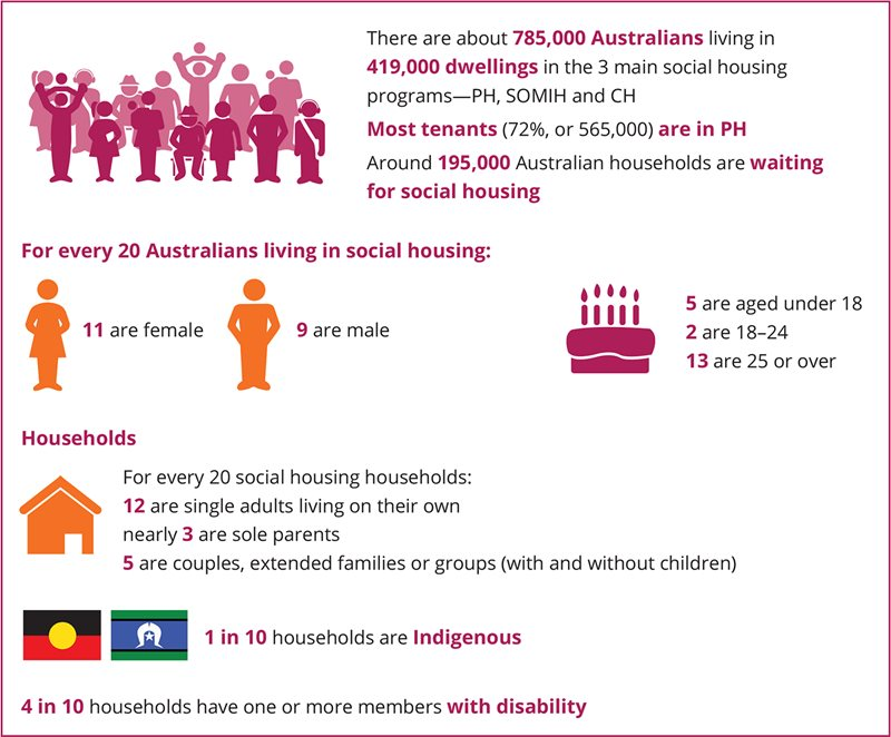 There are about 785,000 Australians living in 419,000 dwellings in the 3 main social housing programs—PH, SOMIH and CH. Most tenants (72%25, or 565,000) are in PH. Around 195,000 Australian households are waiting for social housing. For every 20 Australians living in social housing: 11 are female, 9 are male, 5 are aged under 18, 2 are 18-24, 13 are 25 or over. For every 20 social housing households: 12 are single adults living on their own, nearly 3 are sole parents, 5 are couples, extended families or groups (with and without children), 1 in 10 households are Indigenous, 4 in 10 households have one or more members with disability.