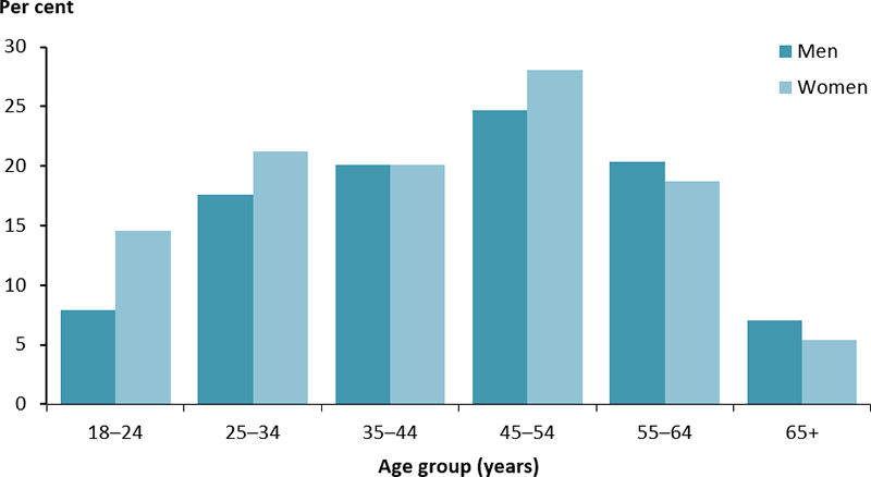 The vertical bar chart displays the percentage of Indigenous adults who reported that they discussed reducing smoking with a health professional, by age group and sex. The proportion was lowest among those aged 65 and over among both men (7%25) and women (5%25). The rate peaked in men and women aged 45–54 years (25%25 and 28%25 respectively).