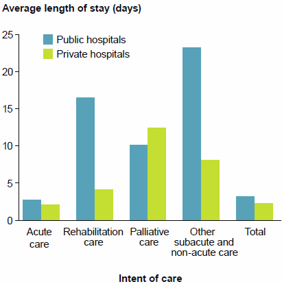This is a vertical bar chart showing that the average length of stay was 2.7 days in public hospitals and 2.1 days in private hospitals for acute care; and 17.4 days in public hospitals and 4.4 days in private hospitals for rehabilitation care. Data for this figure are available in Chapter 4 of Admitted patient care 2014-15: Australian hospital statistics.
