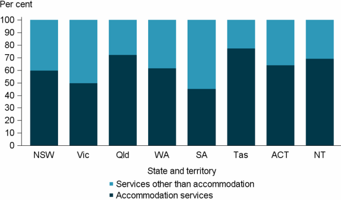 Figure FRAMEWORK.5 Clients were classified on the basis of whether or not they were provided or referred accommodation services as part of the assistance they received. The stacked vertical bar graph shows the variation across jurisdictions in the proportion of clients in each classification group, and reflects in part, jurisdictional service delivery models. In all jurisdictions except Victoria and South Australia, the majority of clients received accommodation services as a component of their homelessness needs.