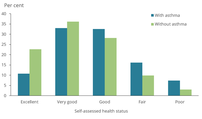 The bar chart shows the self-assessed health status among people aged 15 years and over with and without asthma in 2017–18. People with asthma in this age group were less likely to describe themselves as having excellent health (11%25 and 23%25, respectively), and more likely to describe themselves as having fair (16%25 and 9.9%25, respectively) or poor health (7.4%25 and 3.0%25, respectively), compared with people without asthma.