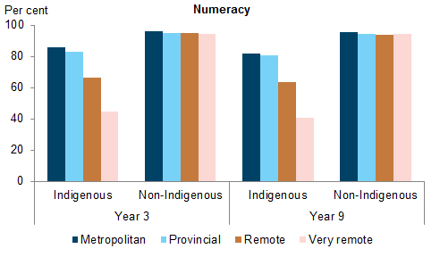 Vertical bar chart showing for numeracy (metropolitan, provincial, remote, very remote); per cent (0 to 100) on the y axis; Indigenous, non-Indigenous (Year 3 and 9 students) on the x axis.