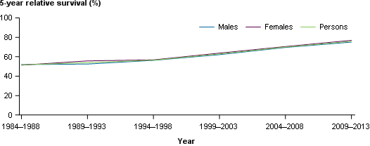 This line chart presents 5-year relative survival at diagnosis for cancer name by males, females and persons over the period 1984–1988 to 2009–2013. The percentage of survival is presented on the y-axis.