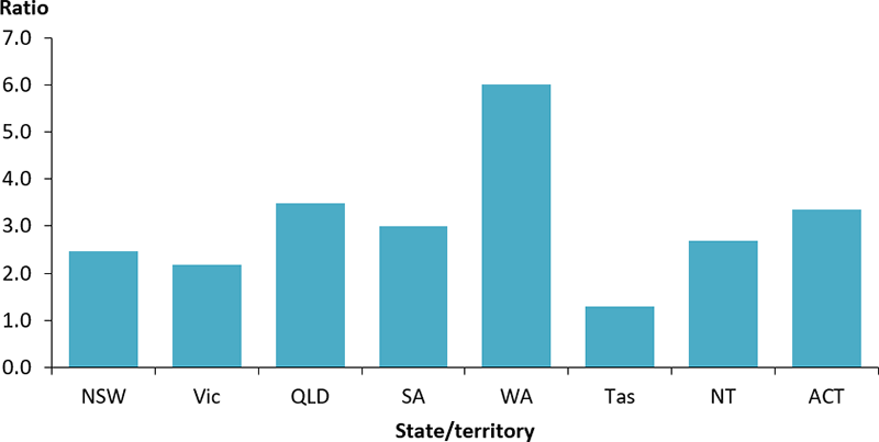 The vertical bar chart shows the ratio of hospitalisations for diabetes (principal or additional diagnosis) for Indigenous Australians compared to all Australians, by state and territory. The disparity was greatest among those living in Western Australia, where the rate of hospitalisations was 6 times as high among Indigenous Australian compared with all Australians. The difference was lowest in Tasmania, where Indigenous hospitalisation rates were 1.3 times as high as the rate among all Australians.