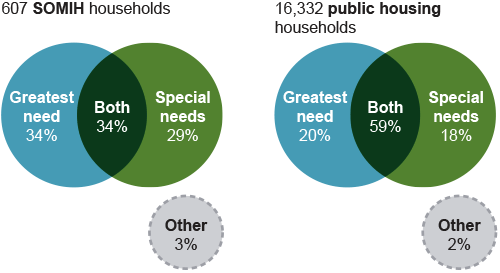 Venn diagrams show the overlap between greatest need and special needs for SOMIH and public housing households.