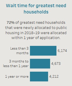 Wait time for greatest need households. 72% of greateds need households that were newly allocated to public housing in 2018-19 were allocated within 1 year of application.