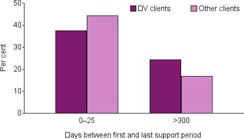 This grouped bar chart displays the proportion of domestic and family violence clients who indicated having 0-25 days, as well as  greater than 300 days, between first and last support periods, compared with non-domestic and family violence clients. The proportion of clients who reported between 0-25 days between first and last support periods was higher for non-domestic and family violence clients (44%), compared with domestic and family violence clients (37%). Clients who reported greater than 300 days between first and last support periods were more likely to be domestic and family violence clients (24%), than other clients (17%).