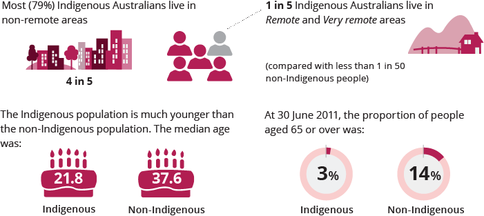 Graphic indicating that 4 in 5 Indigenous Australians live in non-remote areas, and 1 in 5 Indigenous Australians live in remote and very remote areas, compared with less than 1 in 50 non-Indigenous people. Graphic indicating that the median age for an Indigenous Australian is 21.8, compared to 37.6 for non-Indigenous Australians. Graphic indicating that 3%25 of the Indigenous population was aged 65 or over, compared to 14%25.