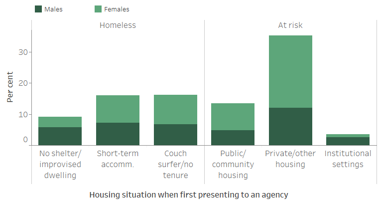 Figure CLIENTS.5 Clients by housing situation at the beginning of support, 2018–19. The stacked vertical bar graph shows proportions of male and female clients by 6 housing situations captured in the SHSC. For those clients who were homeless, similar proportions were in either short-term or emergency accommodation, or couch surfing or no tenure (both 16%25). For those clients housed, but at risk of homelessness, most were in private or other housing (35%25) when they sought homelessness services, with nearly twice as many female clients than male clients in this housing situation.