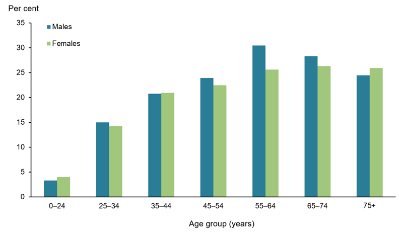 The vertical bar chart shows that back problems are most common among males aged 55–64 (31%25) and females aged 65–74 (26%25). They are least common among people from birth to age 24 (3%25 in males and 4%25 in females). The prevalence of back problems for males and females is similar.