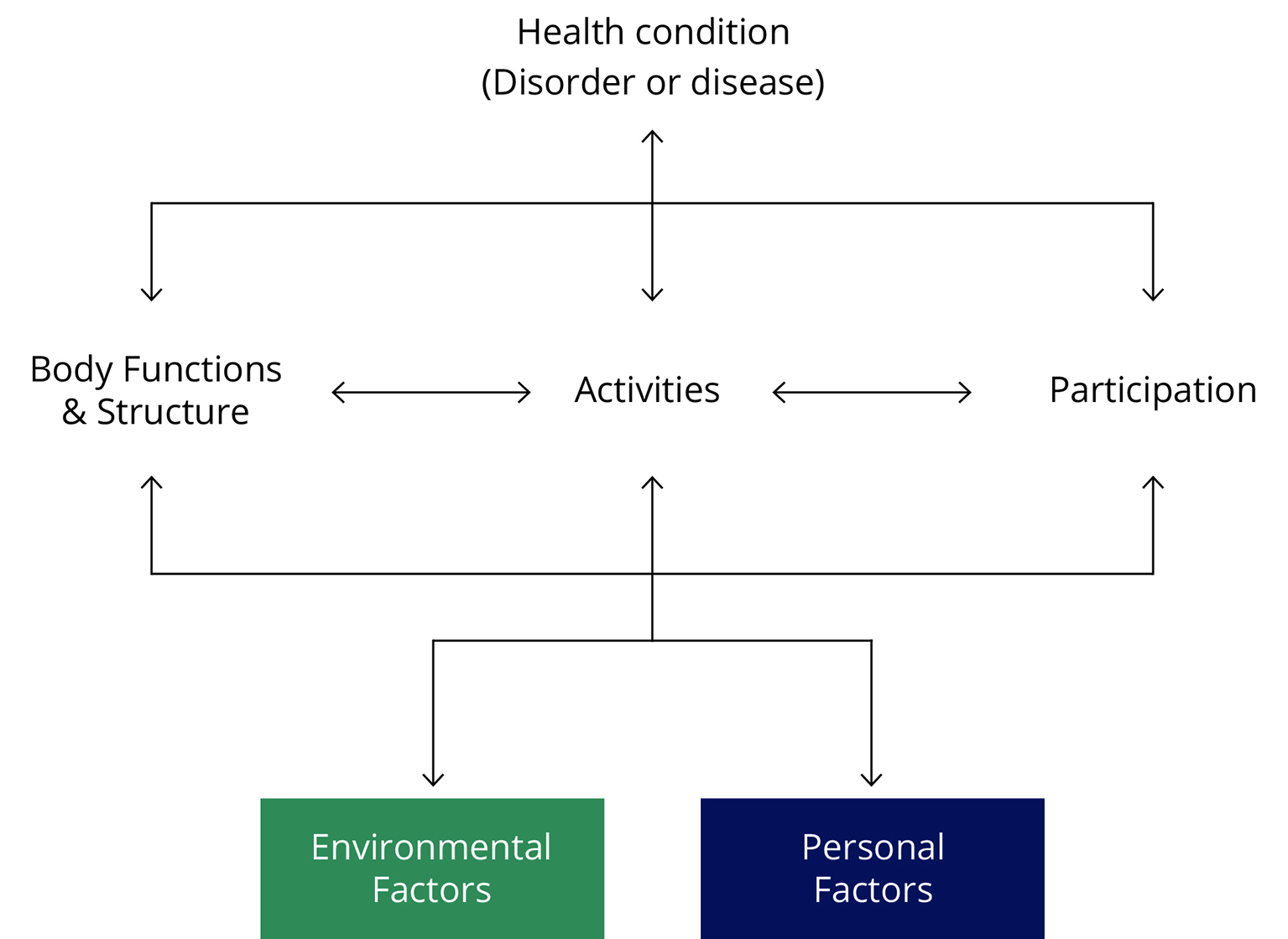 Diagram showing the inter-relationship between a person's body functions and structure, activity restrictions, and/or participation restrictions, and their health condition(s) and environmental and/or personal factors