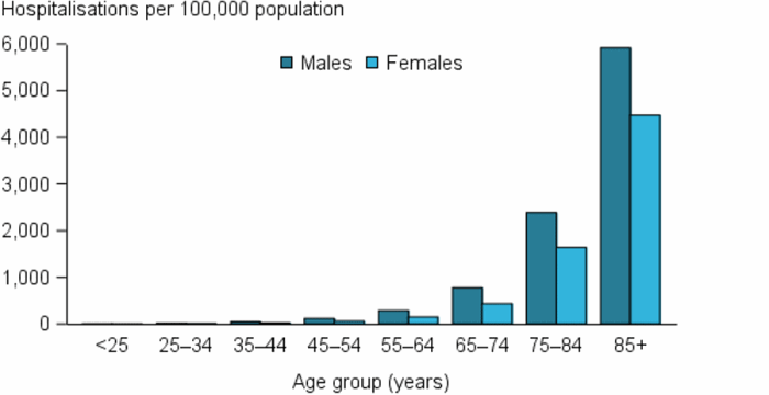 The vertical bar chart shows that heart failure and cardiomyopathy hospitalisation rates (as the principal diagnosis) increased rapidly with age from age 65 years and over for both males and females, and were highest among those aged 85 and over.