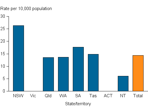 The vertical bar chart shows the rate (per 10,000 population) of clients receiving treatment on a snapshot day was 14. The states and territories ranged from 6 in the Northern Territory to 26 in New South Wales. Victorian and ACT data were not available for this analysis.