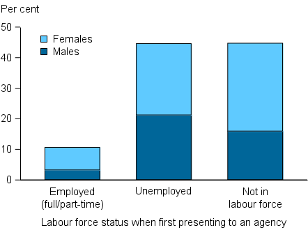 Figure CLIENTS.8 Clients aged 15 and over, by labour force status at the beginning of support, 2014–15. The stacked column graph shows the proportion of male and female clients who were employed, unemployed or not in the labour force at the beginning of their support. Of those clients employed, there was a higher proportion of females employed either full time or part time. There was also a higher proportion of female clients not in the labour force.
