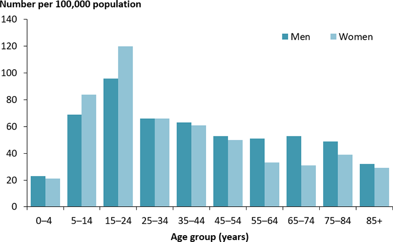 The vertical bar chart shows the rate of hospitalisations for type 1 diabetes as a principal diagnosis, by age group and sex. The rate of hospitalisations peaked among those aged 15–24 years in both males (96 per 100,000 population) and females (120 per 100,000 population).