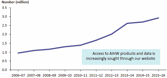 Figure 3.1 presents the number of sessions on the AIHW website for 10 years from 2006–07 to 2015–16. Session numbers rose over the period from about 1.0 million to about 2.9 million. Data are available in Table A8.23.