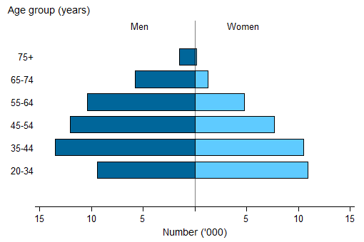 Split bar chart showing for men (LHS) and women (RHS) age group (years) (20-34 to 75plus) on the y axis; number ('000) (0 to 15) on the x axis.