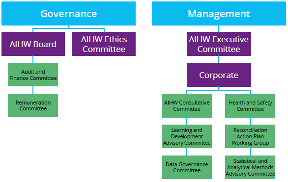 Figure 4.1 shows the structure of the two AIHW board committees; the Governance committee and the Management committee as of 30 June 2018