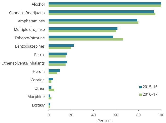 This bar chart shows the proportion of substance-use issues treated by organisations by type of issue in 2015–16 and 2017–18. Alcohol and cannabis/marijuana were the most common issues, and morphine and ecstasy the least common.