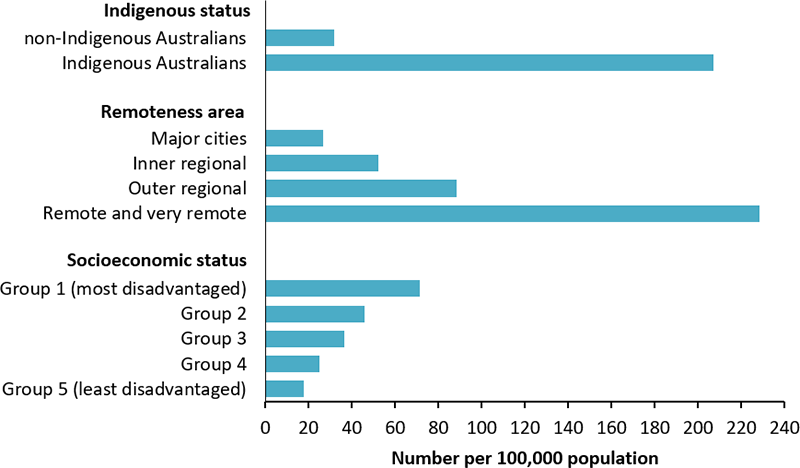 The horizontal bar chart displays the age-standardised rate of hospitalisations for diabetes during pregnancy, as a principal diagnosis, by Indigenous status, remoteness area and socioeconomic group. The rate was over 6 times as high among Indigenous women (207 per 100,000 women) when compared with non-Indigenous women (32 per 100,000 women). The rate was substantially higher among those living in Remote and Very Remote areas when compared to those living in less remote areas, and those living in the most disadvantaged areas when compared with those in less disadvantaged areas.