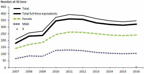 Figure 3 compares the number of AIHW staff, both as head counts and as full-time equivalents, at 30 June for each of 10 years to 2016. Overall in the 10-year period, staff numbers rose to 2011 and fell to 2015. In 2016, there was a small increase in staff. Female staff consistently outnumbered male staff. Data are available in Table A8.3.