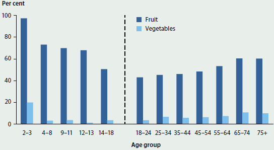 Column graph comparing the proportions of people in different age groups who ate the recommended daily intake of fruit and vegetables in 2014-15. Rates decrease until age 25-34, where they begin to increase again. More people eat the recommended intake of fruit than vegetables.