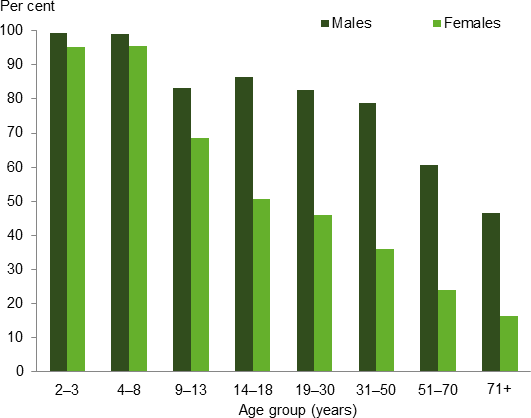 This is a vertical bar chart showing the prevalence of men and women exceeding the upper limit for usual intakes of sodium by different age groups. Across all age groups males had a higher prevalence of exceeding the upper limit compared to females. The 2¬–3 and 4–8 age groups had the highest level of exceedance for both males (99%25 and 99%25 respectively) and females (95%25 and 96%25 respectively). Overall the prevalence of exceeding the upper limit for sodium is shown to decrease with age. The 71+ age group had the lowest level of exceedance for both males (47%25) and females (17%25).