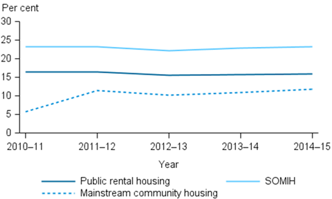 Stacked horizontal line chart showing (public rental housing; mainstream community housing; SOMIH); year (2010-11 to 2014-15) on the x axis; per cent (0 to 30) on the y axis.
