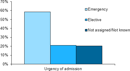 This vertical bar chart shows the proportion of deaths in hospital by urgency of admission. The chart shows in 2014–15, more than half of deaths in hospital were Emergency admissions, while 21%25 were Elective admissions.