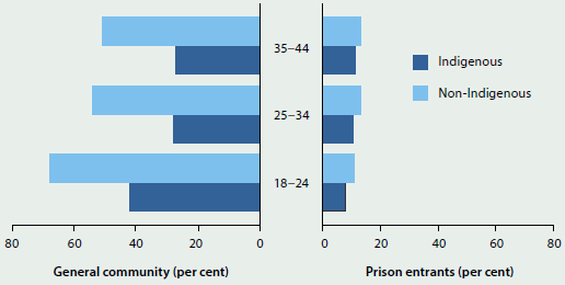 Bar chart comparing the proportion of prison entrants who have never smoked with the general community, by age and Indigenous status, in 2011-13 and 2015. Only around 10%25 of prison entrants of any age had never smoked, compared to around 50%25 of the non-Indigenous general community and 30%25 of the non-Indigenous community.