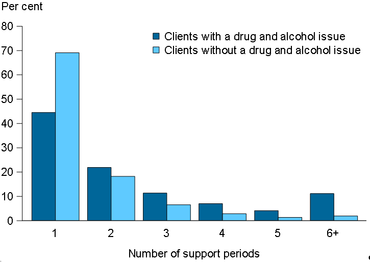 This column chart shows per cent of clients with a drug and alcohol (DA) issue vs clients without by number of support periods. It shows that for 2+ support periods, clients with a DA issue have a higher proportion than clients without.