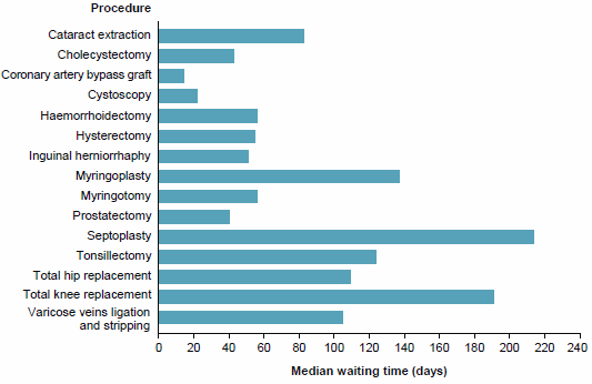 This horizontal bar chart shows that 50%25 of patients waiting for a coronary artery bypass graft were admitted within 18 days and 50%25 of patients waiting for a total knee replacement were admitted within 194 days. For more information, see Chapter 3 of Australian hospital statistics 2014-15: elective surgery waiting times.