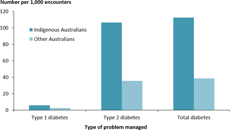 The vertical bar chart displays the rate of diabetes problems management by General Practitioners, by Indigenous status and diabetes type. The number of problems managed per 100,000 population was substantially higher among Indigenous Australians compared with other Australians. The disparity in rates of diabetes problems managed by General Practitioners was greater for non-Insulin dependent type 2 diabetes than insulin dependent type 1 diabetes (3 and 2.3 respectively).