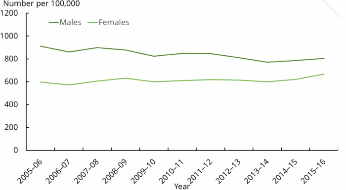Line graph shows COPD hospitalisations have remained relatively constant from 2005-06 to 2015-16 at around 900 for males and 600 for females.