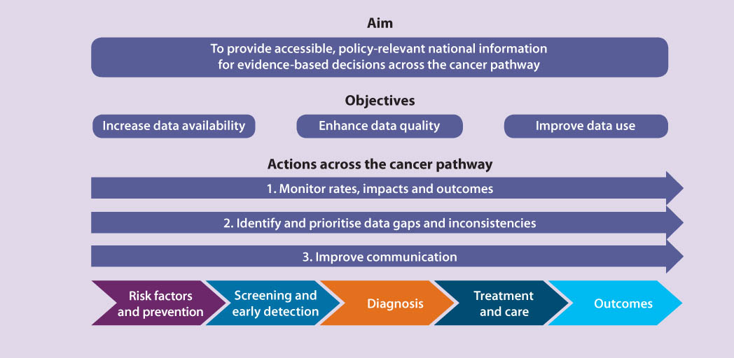 Provides a graphical conceptualisation of the aims and objectives for the National Centre for Monitoring Cancer (NCMC)
