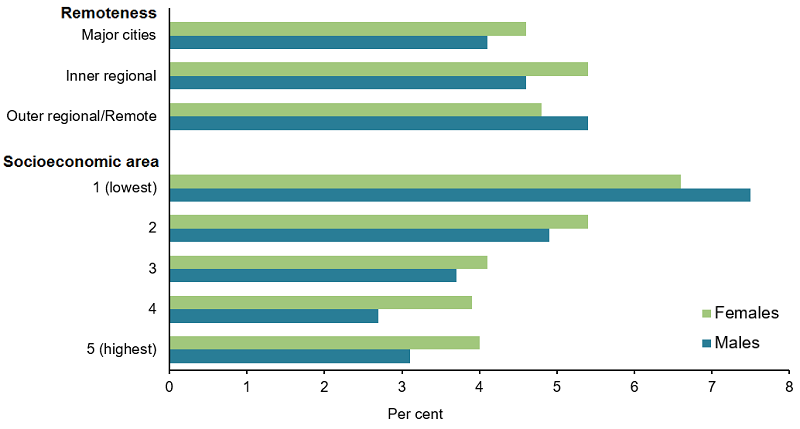 The bar chart shows the prevalence of COPD by remoteness and socioeconomic area among people aged 45 and over in 2017–18. The prevalence of COPD was higher in the lowest socioeconomic area compared with those in the highest area both for men and women (men: 7.5%25 and 3.1%25, respectively; women: 6.6%25 and 4.0%25, respectively). However, there was no significant difference by remoteness area for men and women.