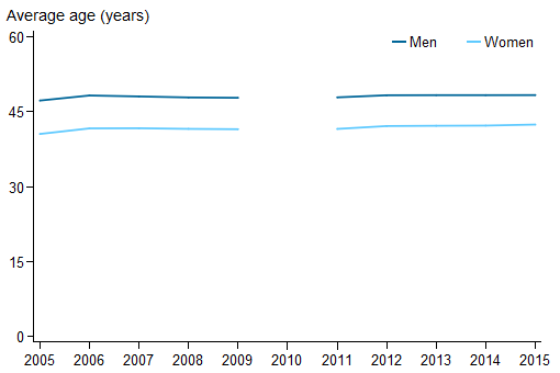 Stacked line chart showing for men and women (average age (years ) (0 to 60) on the y axis; year (2005 to 2015) on the x axis.