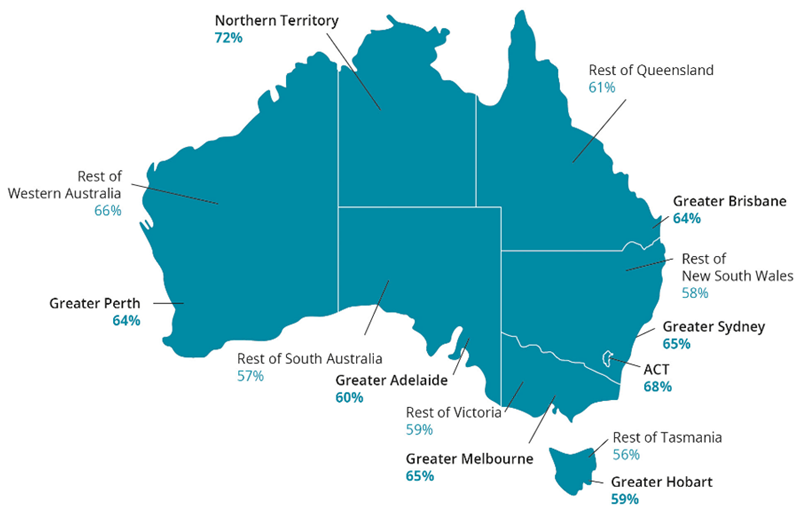 This map of Australia shows the employment-to-population ratio for each metropolitan area and state and territory. Generally, greater metropolitan areas, such a Greater Sydney and Greater Melbourne, had higher employment-to-population ratios, ranging from 59%25 to 65%25 compared with rest of Australia. An exception was rest of Western Australia with an employment-to-population ratio of 66%25. The Northern Territory and the Australian Capital Territory had the highest employment-to population-rate, 72%25 and 68%25 respectively. The lowest employment to population ratio was in rest of Tasmania at 56%25.
