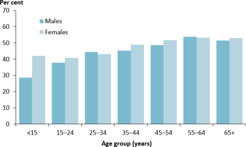 The vertical bar chart shows the percentage of Indigenous regular clients with type 2 diabetes who claimed an MBS Team Care Arrangement in the last two years, by age group and sex. The proportion increased with age and was similar among males and females with the exception of those aged 15 years and below where more females (42%25) than males (29%25) a Team Care Arrangement.