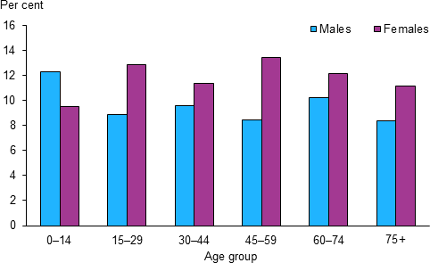 The vertical bar chart shows the prevalence of asthma varied across age groups in 2014–15. Rates were highest at age 0–14 for males (12%25) and 45–59 (14%25) for females. From age group 15–29 onwards, females had consistently higher rates than males.