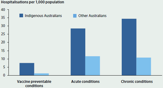 Column graph comparing the number of potentially preventable hospitalisations per 1000 population of Indigenous Australians and other Australians. The proportion of preventable hospitalisations of Indigenous Australians was around 2-3 times higher than of other Australians.