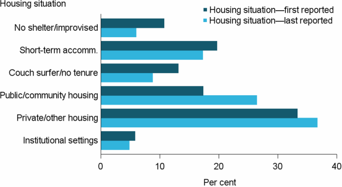 Figure DIS.6 Clients with with severe or profound core activity limitation, by housing situation at beginning and end of support, 2016–17. The grouped horizontal bar graph shows the most commonly reported housing situation (at both the start and end of support) was private or other housing, rising from 33%25 to 37%25. There was also a large rise following support for those living in public or community housing (17%25 to 26%25), making it the second most common housing situation for those whose support had ended.