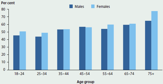Column graph showing the proportion of men and women in different age groups who did not participate in sufficient physical exercise in 2014-15. Lack of exercise increases with age. Almost 50%25 of people aged 18-24 did not get enough exercise.